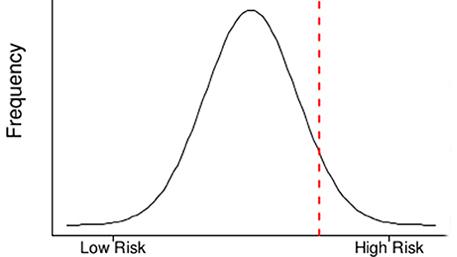 Genetic Risk Score